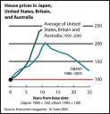 Economist Home Prices
